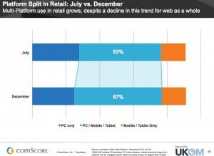 Les utilisations d'Internet sur mobile et desktop