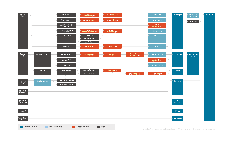 La hiérarchie des templates comme détaillée sur https://codex.wordpress.org/fr:Hiérarchie_des_fichiers_modèles